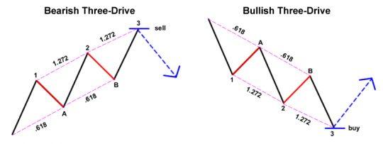 Three Drives Pattern Three Drive Harmonic Pattern