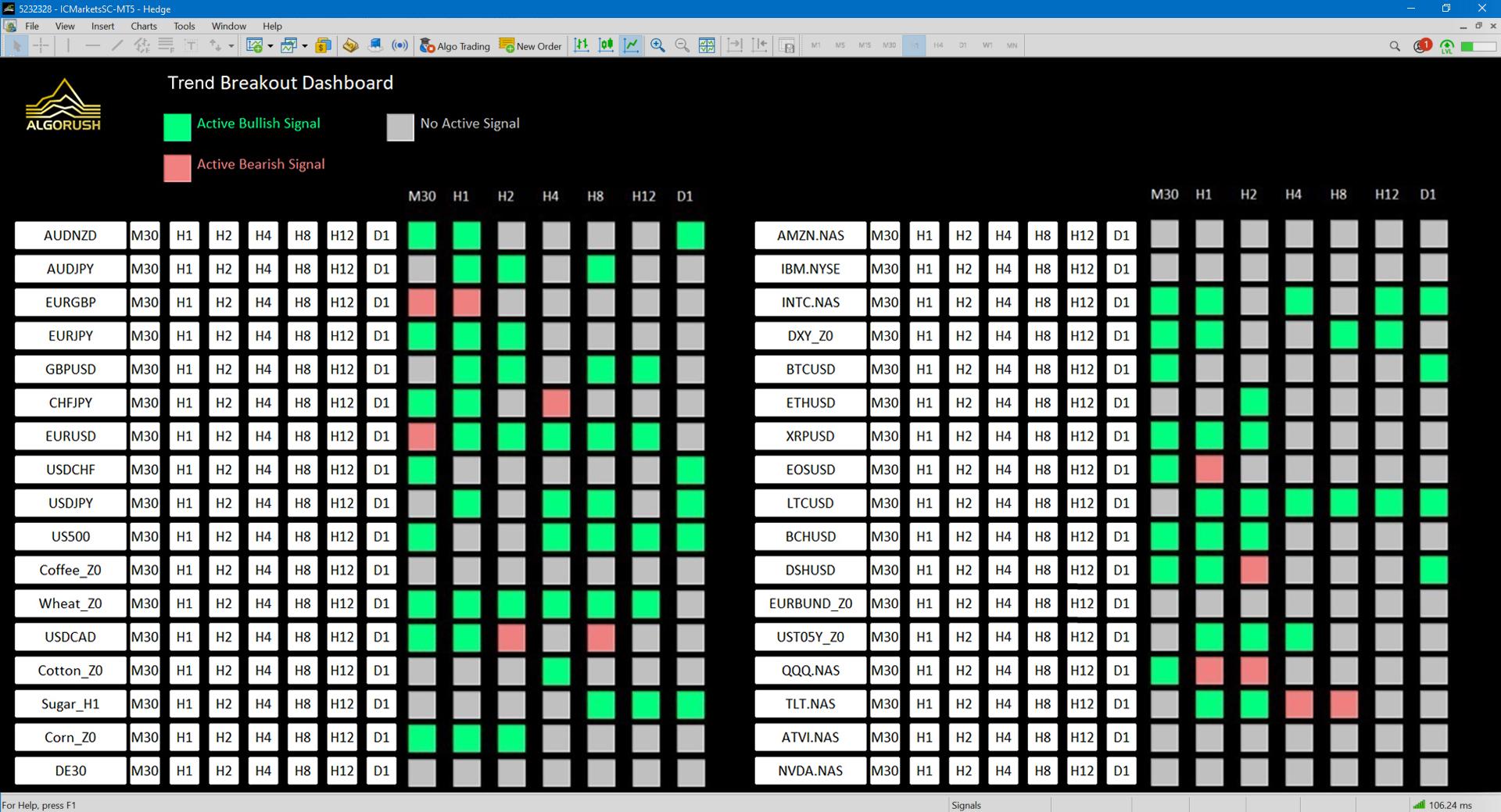 Trend Breakout Dashboard Trend Following Fibonacci Trend Continuations Multi Pair MetaTrader Multi Timeframe