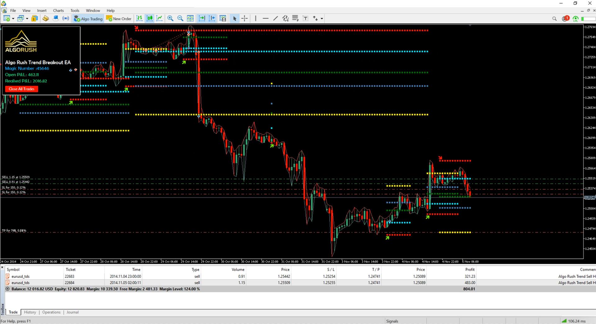 Trend Breakout Trend Following Fibonacci Expert Advisor and Trend Continuation EA for MetaTrader 4 and 5 MT4 MT5