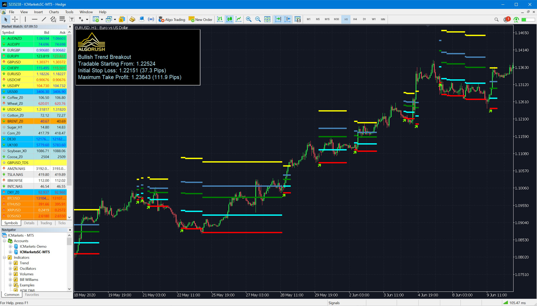 Trend Breakout Trend Following Indicator Fibonacci and Trend Continuation for MetaTrader 4 and 5 MT4 MT5