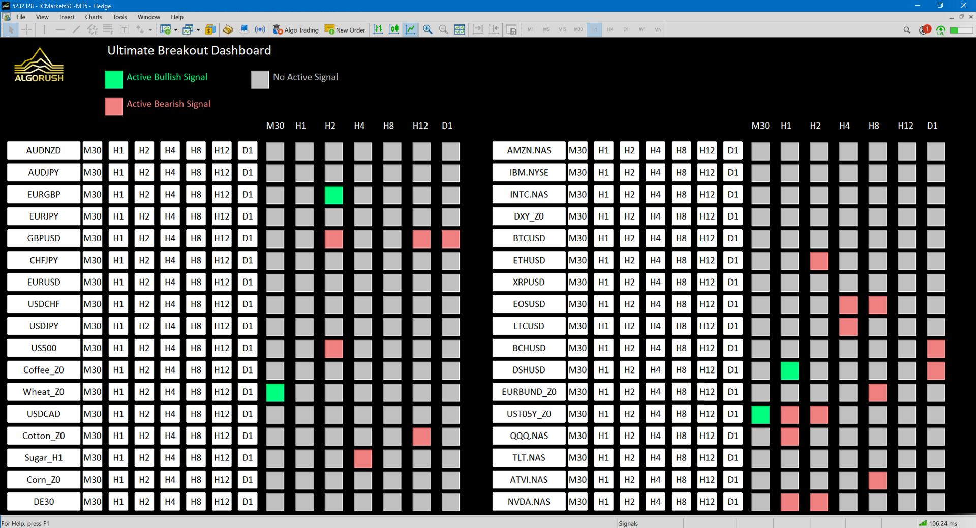 Ultimate Breakout Dashboard Price Breakout Trading Metatrader Multi Timeframe