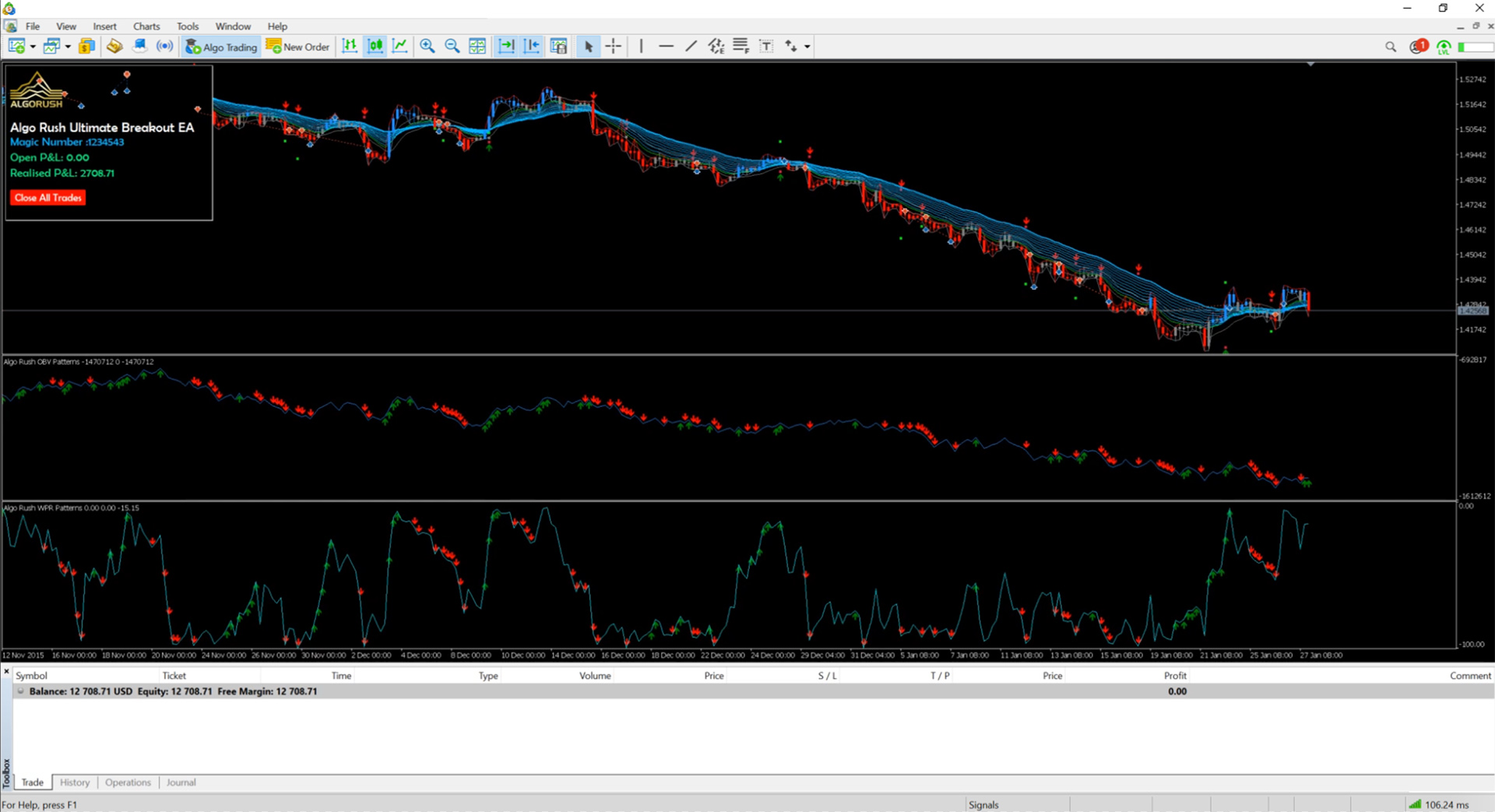 Ultimate Breakout Double Bottom Price Breakout Expert Advisor EA for Metatrader 4 and 5 MT5 MT4