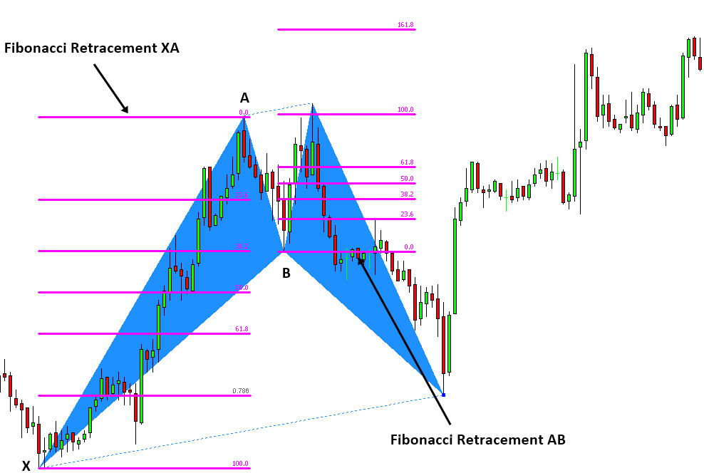 XA AB Retracement Potential Reversal Zone PRZ Harmonic Patterns
